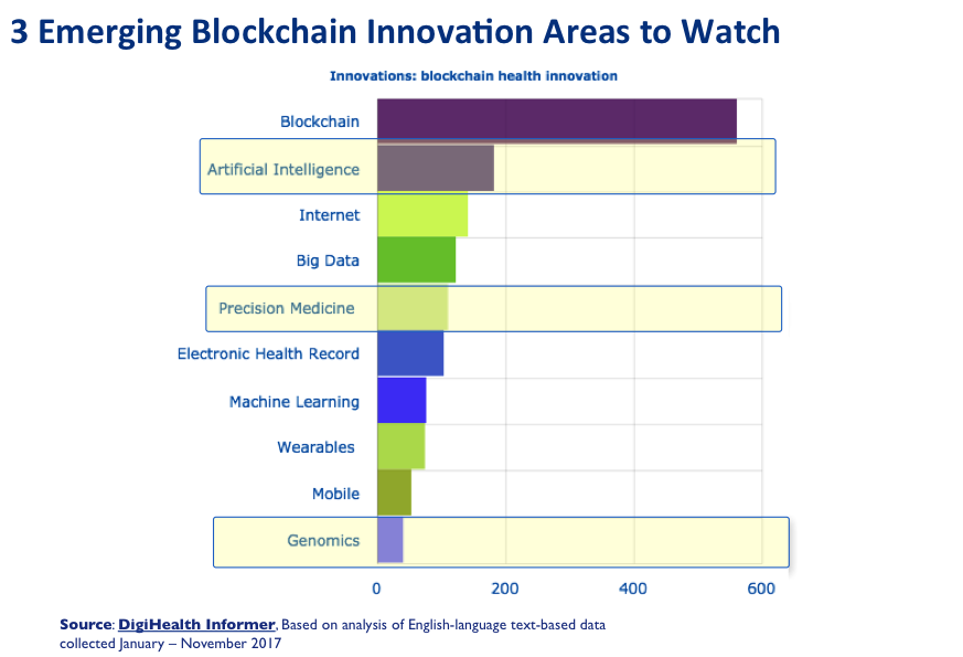 key future blockchain health innovation areas