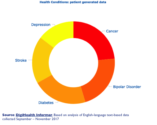 patient-generated health data key condition analysis